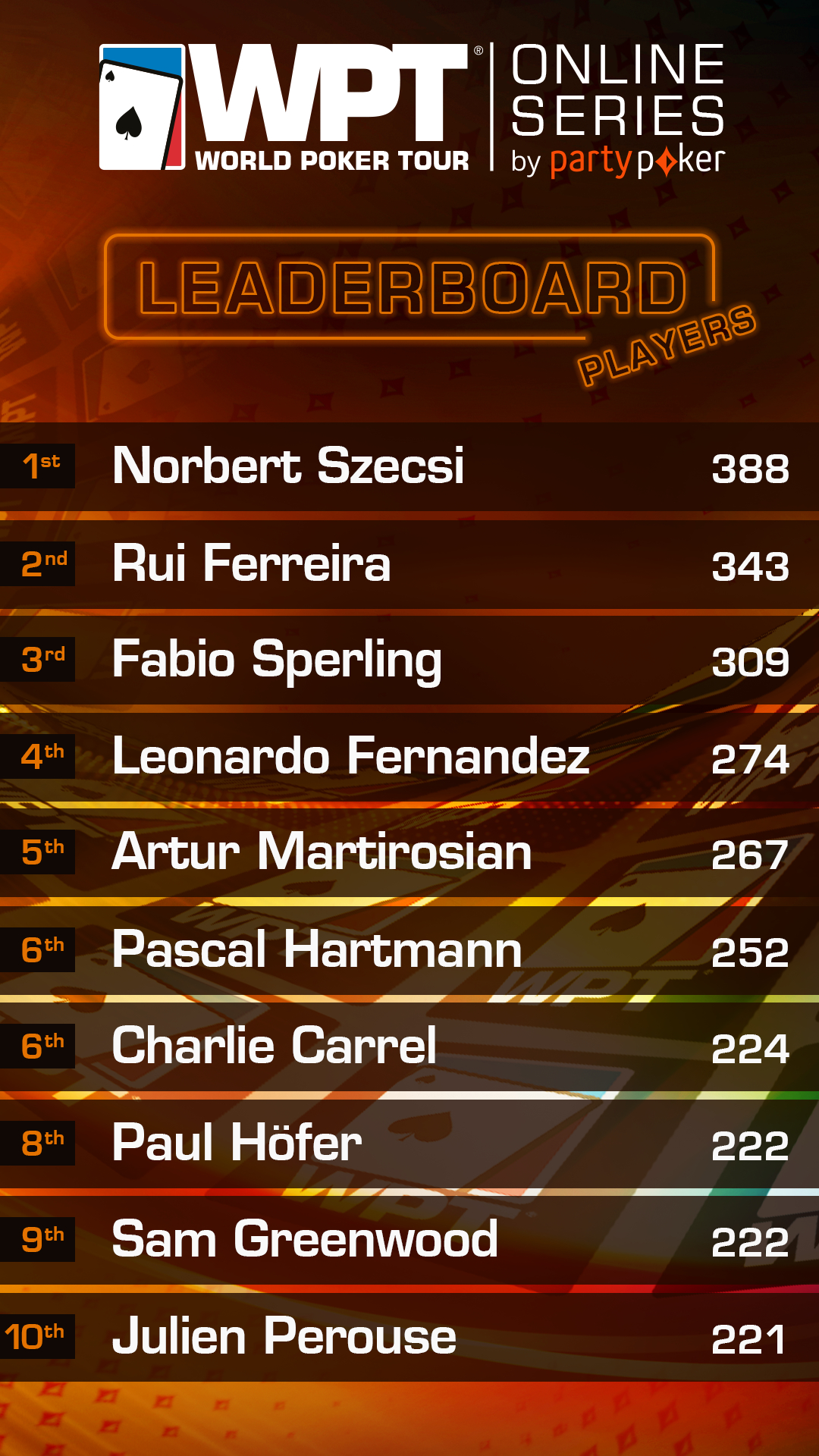 WPT Leaderboard 14 May