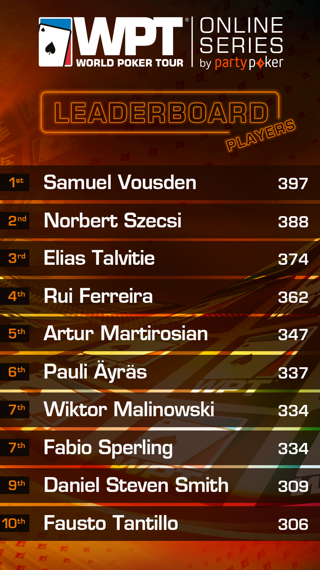 WPT Leaderboard 20 May