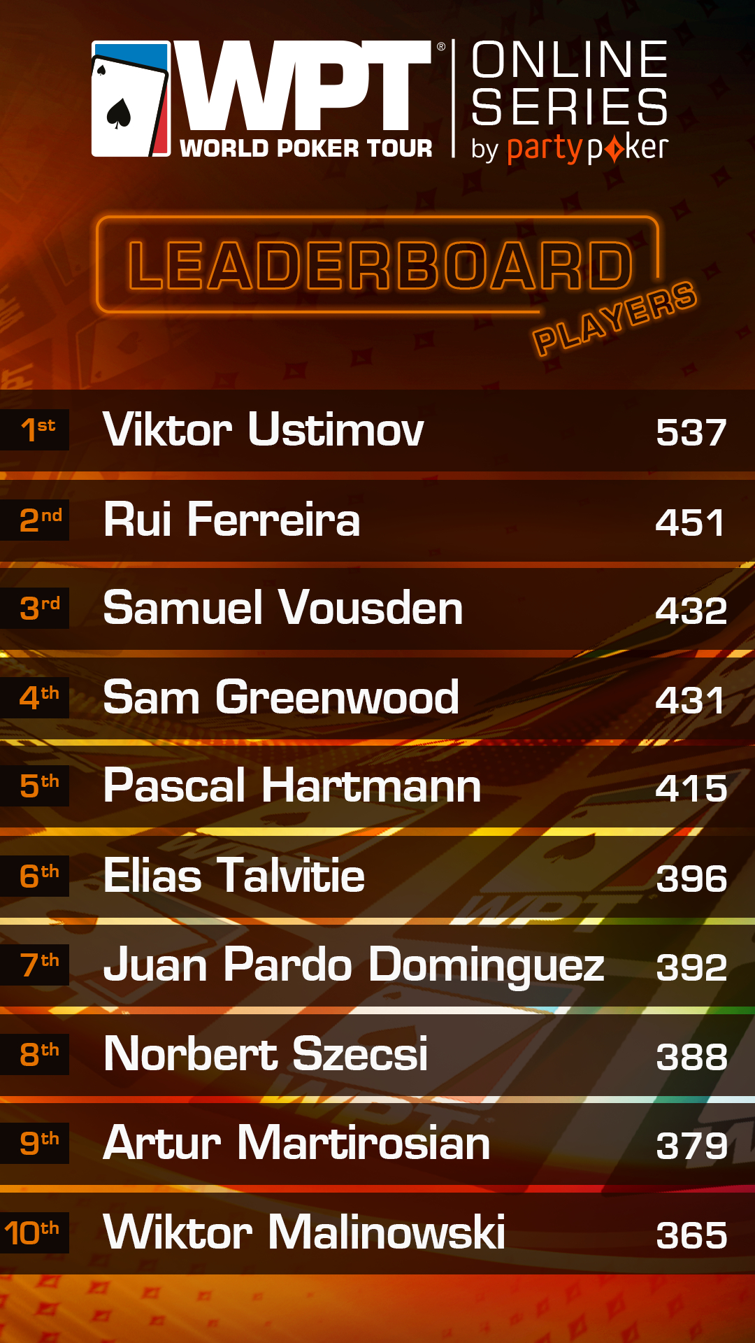 WPT Leaderboard 22 May