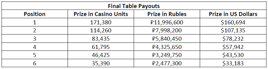 Main Event FT Payouts