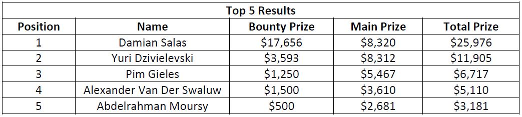 史蒂夫·奥德怀尔赢得高额赛(115,000美元);阿明·雷扎伊、戴维·洛佩斯·莱瑟和本杰明·查洛特在今晚的WPT500淘汰赛中发挥出色(图11)