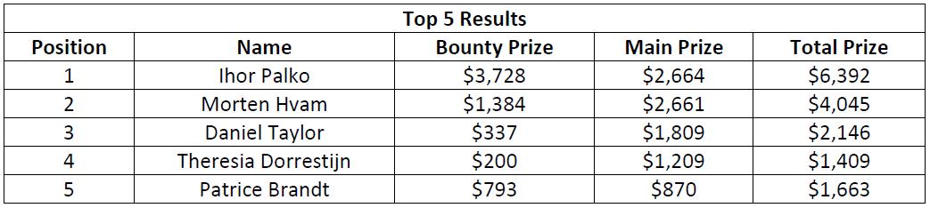 史蒂夫·奥德怀尔赢得高额赛(115,000美元);阿明·雷扎伊、戴维·洛佩斯·莱瑟和本杰明·查洛特在今晚的WPT500淘汰赛中发挥出色(图9)