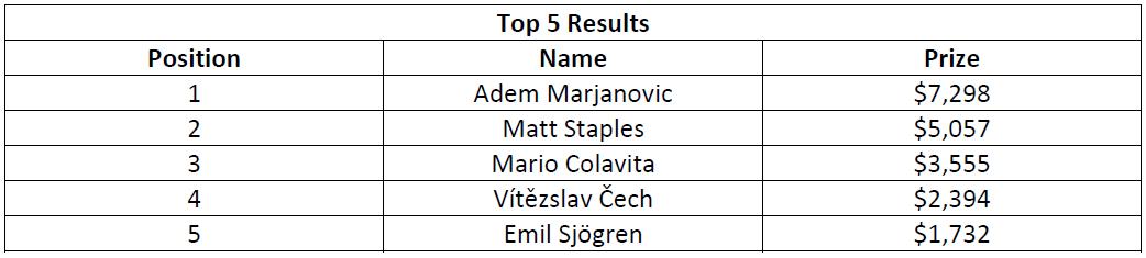 史蒂夫·奥德怀尔赢得高额赛(115,000美元);阿明·雷扎伊、戴维·洛佩斯·莱瑟和本杰明·查洛特在今晚的WPT500淘汰赛中发挥出色(图12)