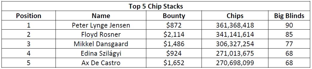 史蒂夫·奥德怀尔赢得高额赛(115,000美元);阿明·雷扎伊、戴维·洛佩斯·莱瑟和本杰明·查洛特在今晚的WPT500淘汰赛中发挥出色(图5)