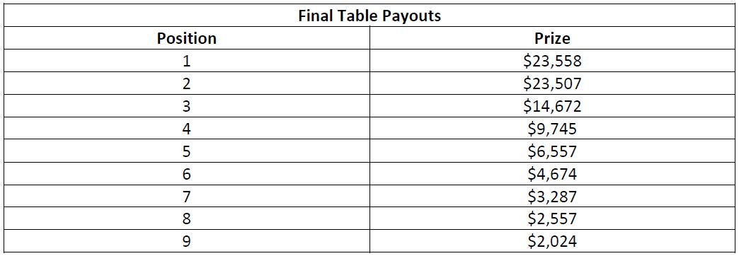 史蒂夫·奥德怀尔赢得高额赛(115,000美元);阿明·雷扎伊、戴维·洛佩斯·莱瑟和本杰明·查洛特在今晚的WPT500淘汰赛中发挥出色(图6)