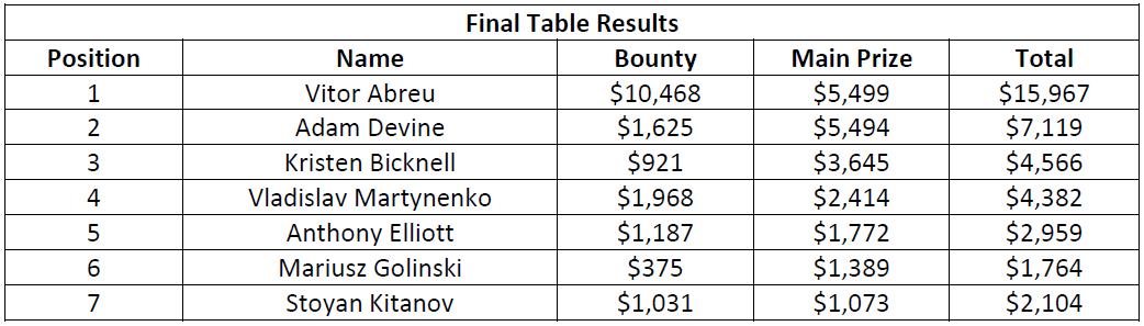 WPT500淘汰赛后,阿明·雷扎伊赢得$ 139,970(图7)