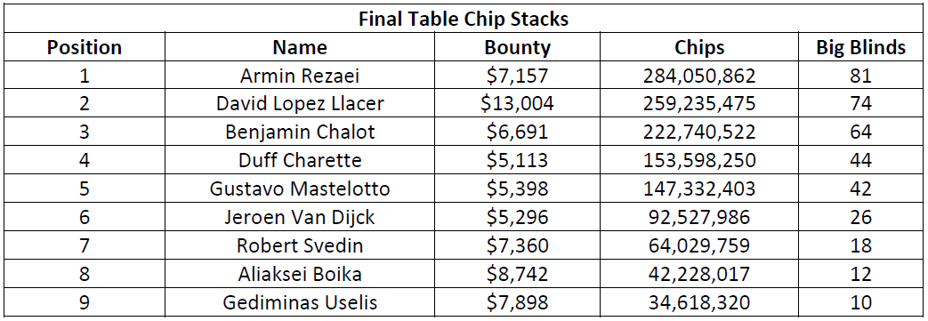 史蒂夫·奥德怀尔赢得高额赛(115,000美元);阿明·雷扎伊、戴维·洛佩斯·莱瑟和本杰明·查洛特在今晚的WPT500淘汰赛中发挥出色(图2)
