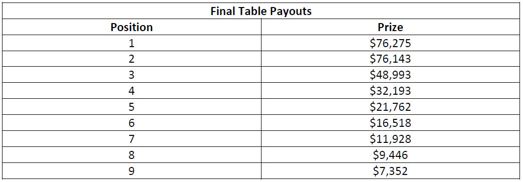 史蒂夫·奥德怀尔赢得高额赛(115,000美元);阿明·雷扎伊、戴维·洛佩斯·莱瑟和本杰明·查洛特在今晚的WPT500淘汰赛中发挥出色(图3)